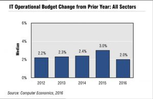 IT Operational Budget Change from Prior Year_ All Sectors